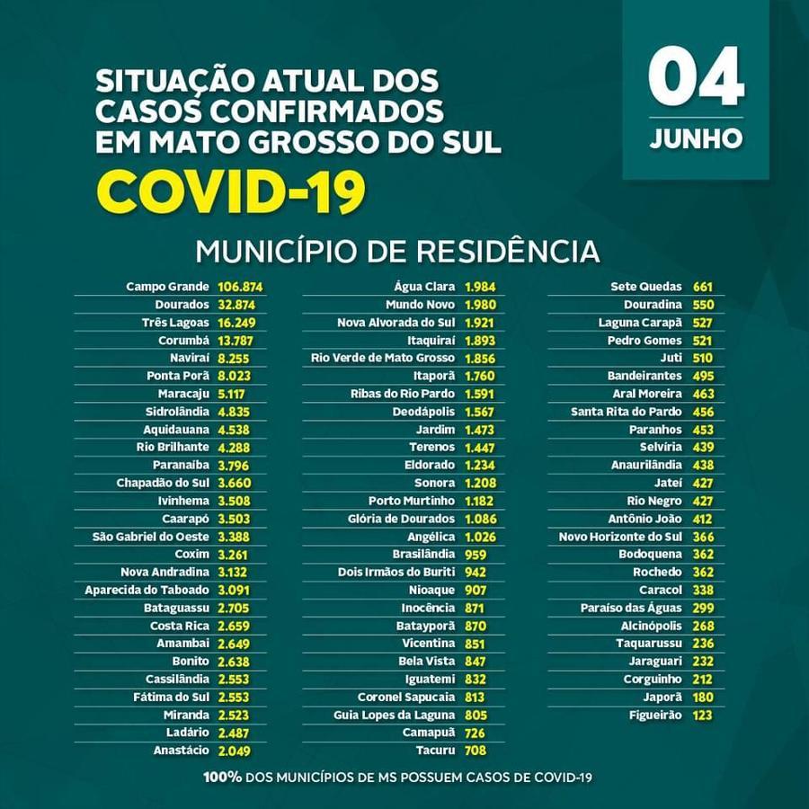Center boletim covid 2